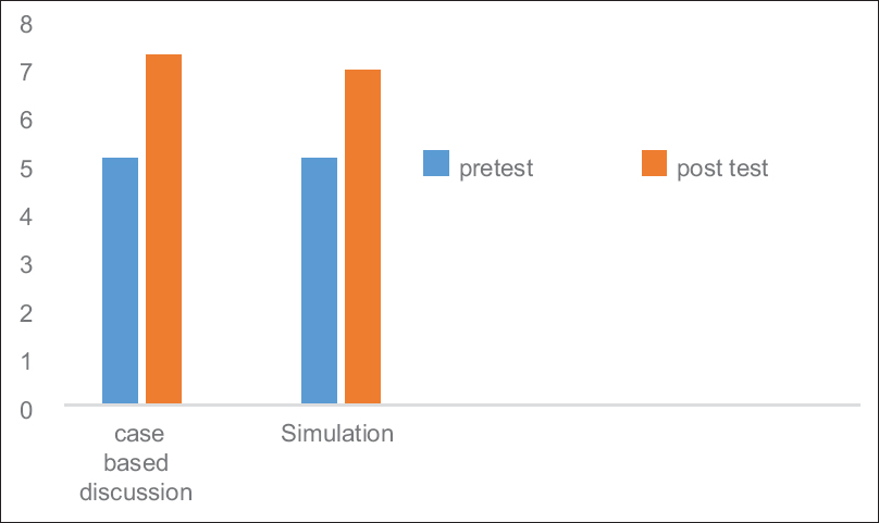 Figure 1: Knowledge improvement (pretest vs. posttest)