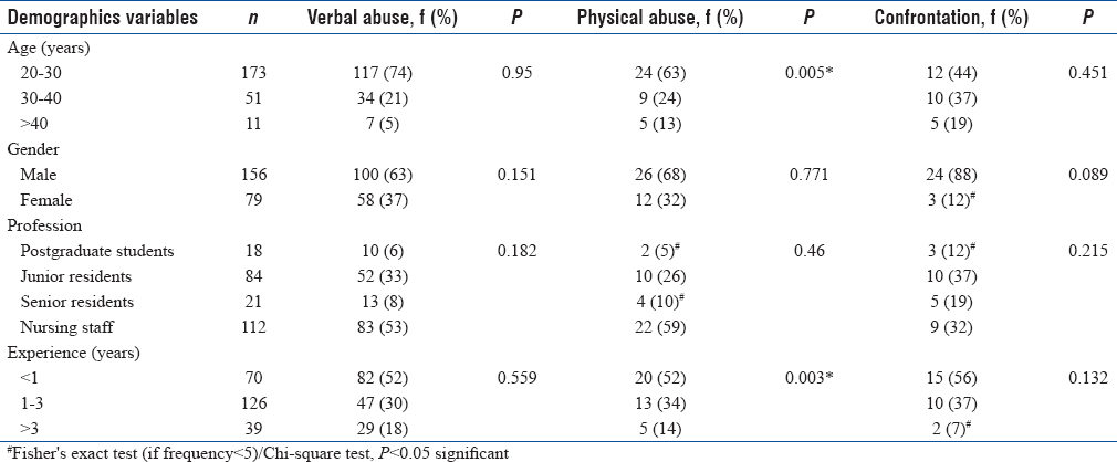 Table 3: Association of workplace violence with demographic variables (<i>n</i>=235)