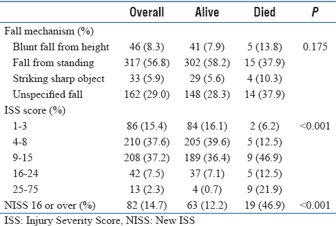 Table 3: Fall mechanism and Injury Severity Scores