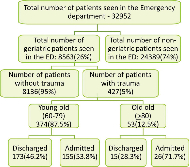 Journal of Emergencies, Trauma, and Shock (JETS): Table of