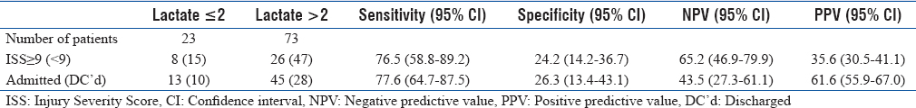 Table 3: Predictive value of elevated initial lactate levels