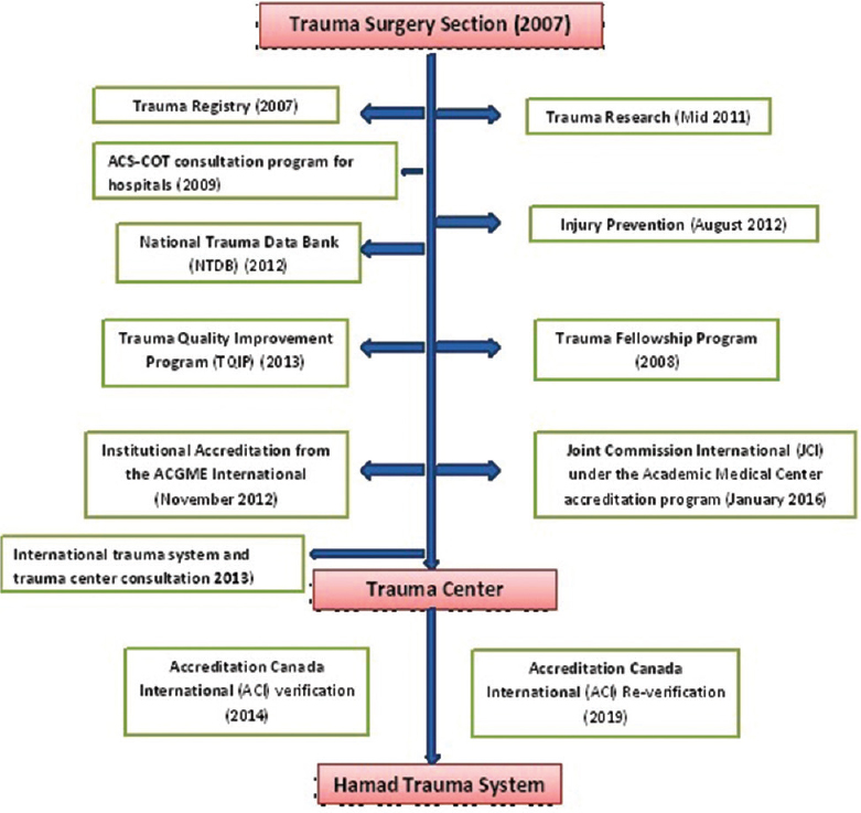 Evolution of the Qatar trauma system: The journey from