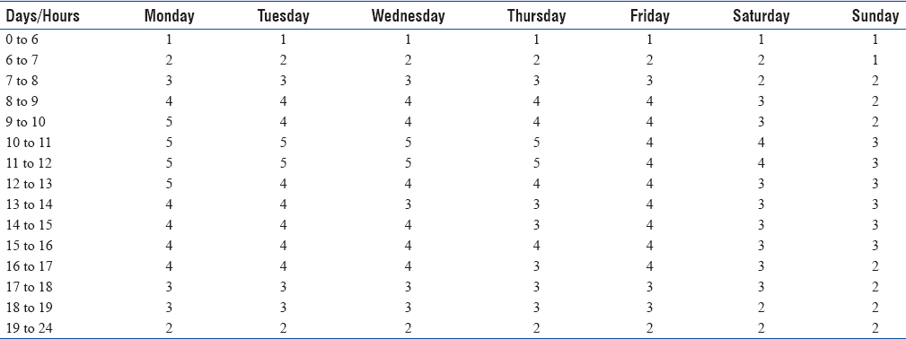 Table 3: Description of the number of professionals needed in the triage service by hour and day of the week, suggested by the model