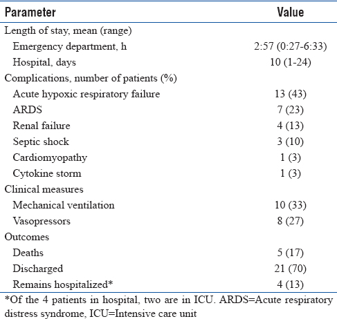 Table 2: Clinical outcomes of the  first 30 patients with COVID-19 in a Florida Community Hospital