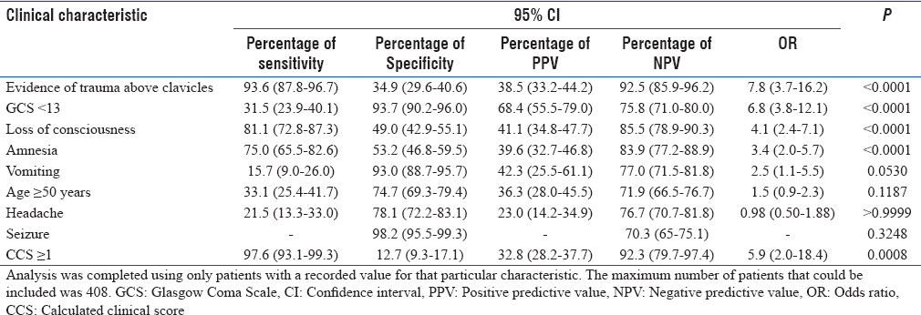 Table 3: Individual clinical characteristics predict acute head computed tomography finding