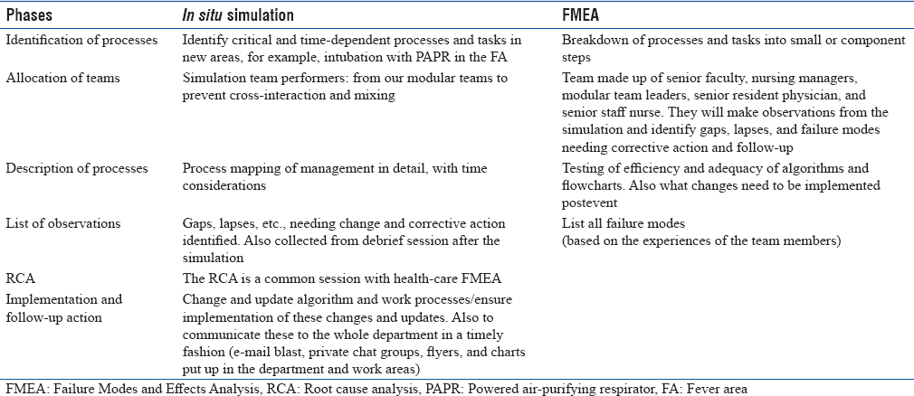 Table 1: Combining <i>in situ</i> simulation and health-care Failure Modes and Effects Analysis